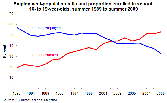 Youth employment rates have gradually declined, but enrollment is up as the ramaining jobs require more training.