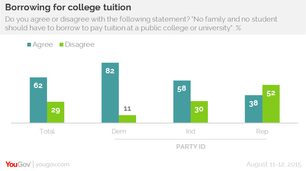 By 2 to 1, Americans favor free college